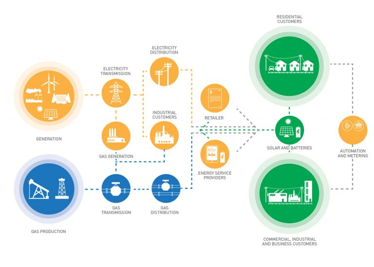 The Energy Charter supply chain